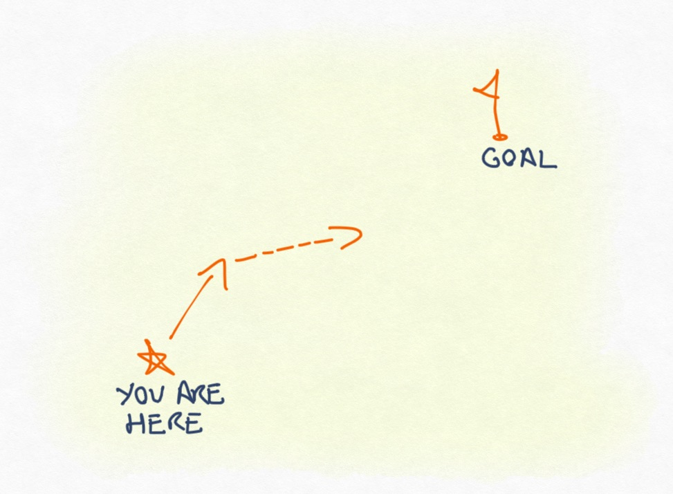 diagram showing a You Are Here star, a Goal flag, and some Next Steps from the star to the flag
